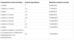 reddito-cittadinanza-2021-decreto-sostegno-